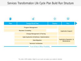 Services Transformation Life Cycle Plan Build Run Structure