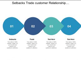 Setbacks Trade Off Customer Relationship Management Product Design Development Cpb