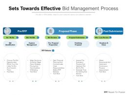 Sets Towards Effective Bid Management Process