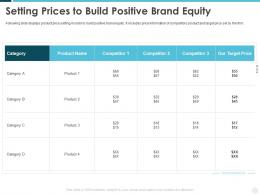 Setting Prices To Build Positive Brand Equity Building Effective Brand Strategy Attract Customers