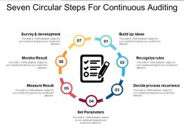 Seven Circular Steps For Continuous Auditing