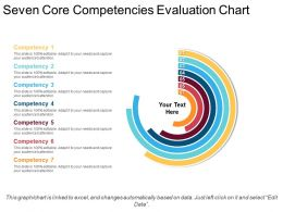 Seven Core Competencies Evaluation Chart Powerpoint Themes
