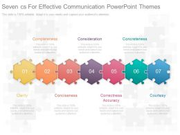 Seven Cs For Effective Communication Powerpoint Themes