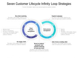 Seven Customer Lifecycle Infinity Loop Strategies