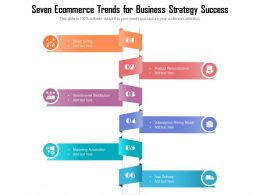 Seven Ecommerce Trends For Business Strategy Success