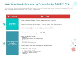 Seven Immediate Actions Taken By Firms To Combat COVID 19 Ppt Powerpoint Presentation Infographics