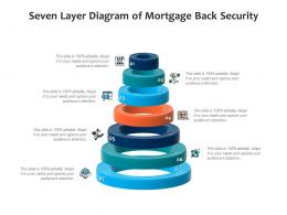 Seven Layer Diagram Of Mortgage Back Security Infographic Template
