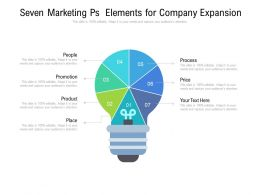 Seven Marketing Ps Elements For Company Expansion