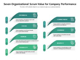 Seven Organizational Scrum Value For Company Performance