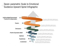 Seven Parametric Scale To Emotional Guidance Upward Spiral Infographic