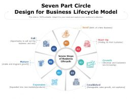 Seven Part Circle Design For Business Lifecycle Model