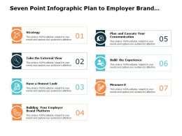 Seven Point Infographic Plan To Employer Brand Management