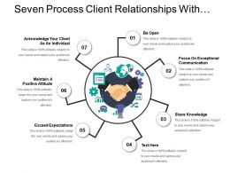 Seven Process Client Relationships With Sharing Knowledge And Maintaining Positive Attitude