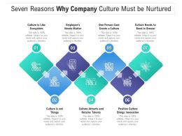 Seven Reasons Why Company Culture Must Be Nurtured