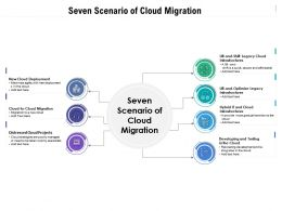 Seven Scenario Of Cloud Migration