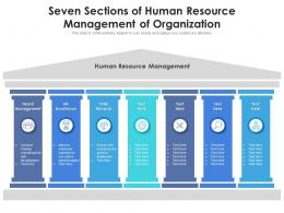 Seven Sections Of Human Resource Management Of Organization