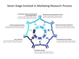 Seven Stage Involved In Marketing Research Process