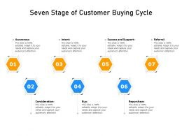 Seven Stage Of Customer Buying Cycle