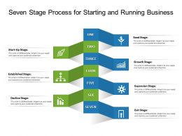 Seven Stage Process For Starting And Running Business