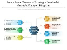 Seven Stage Process Of Strategic Leadership Through Hexagon Diagram
