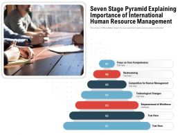 Seven Stage Pyramid Explaining Importance Of International Human Resource Management