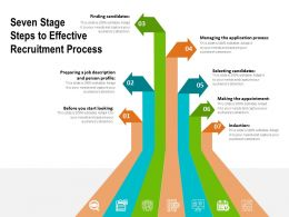 Seven Stage Steps To Effective Recruitment Process