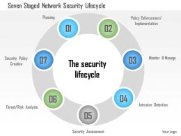 Seven Staged Network Security Lifecycle Ppt Slides