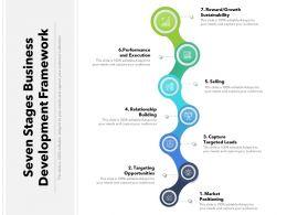 Seven Stages Business Development Framework