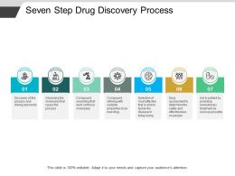 Seven Step Drug Discovery Process