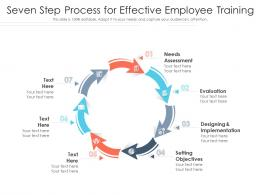 Seven Step Process For Effective Employee Training