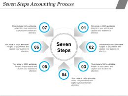 Seven Steps Accounting Process