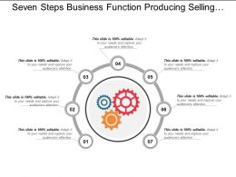 Seven Steps Business Function Producing Selling Supporting Development Internal