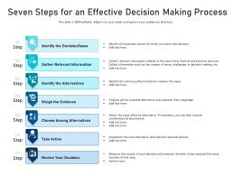 Seven Steps For An Effective Decision Making Process