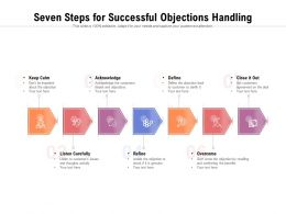 Seven Steps For Successful Objections Handling