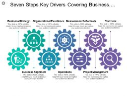 Seven Steps Key Drivers Covering Business Strategy Alignment Operations Controls And Management