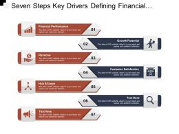 Seven Steps Key Drivers Defining Financial Performance Growth Potential Revenue And Customer Satisfaction