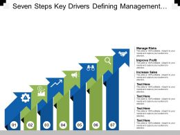 Seven Steps Key Drivers Defining Management Risks Improve Profit And Increase Sales
