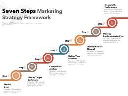 Seven Steps Marketing Strategy Framework