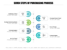 Seven Steps Of Purchasing Process