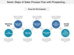 Seven Steps Of Sales Process Flow With Prospecting And Present Solution