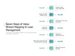 Seven Steps Of Value Stream Mapping In Lean Management