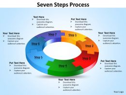 Seven Steps Process