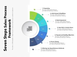 Seven Steps Sales Process Framework