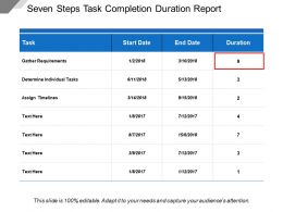 Seven Steps Task Completion Duration Report