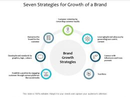 Seven Strategies For Growth Of A Brand