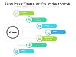 Seven Type Of Wastes Identified By Muda Analysis