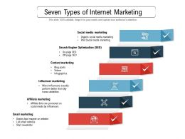 Seven Types Of Internet Marketing