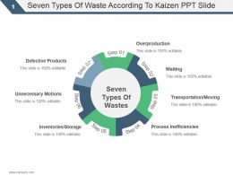 Seven Types Of Waste According To Kaizen Ppt Slide