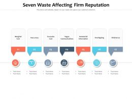 Seven Waste Affecting Firm Reputation