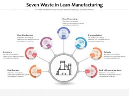Seven Waste In Lean Manufacturing